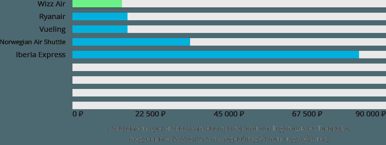 Динамика цен в зависимости от авиакомпании, совершающей перелет из Будапешта на Тенерифе