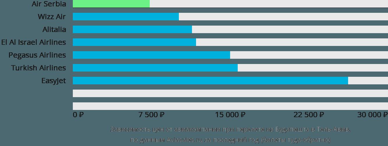 Динамика цен в зависимости от авиакомпании, совершающей перелет из Будапешта в Тель-Авив