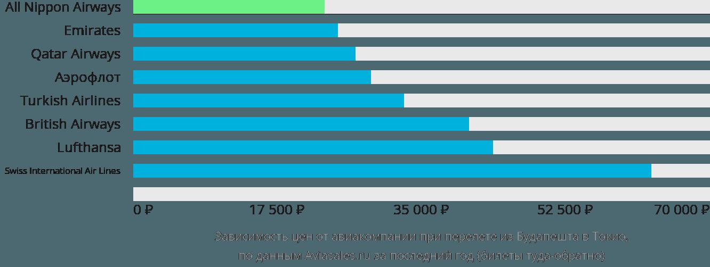 Динамика цен в зависимости от авиакомпании, совершающей перелет из Будапешта в Токио