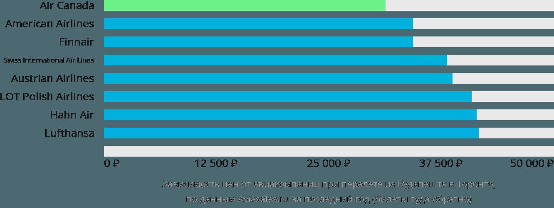 Динамика цен в зависимости от авиакомпании, совершающей перелет из Будапешта в Торонто
