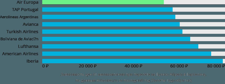 Динамика цен в зависимости от авиакомпании, совершающей перелет из Буэнос-Айреса в Барселону