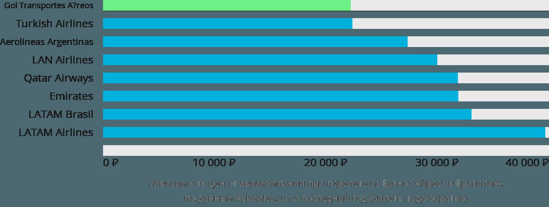 Динамика цен в зависимости от авиакомпании, совершающей перелет из Буэнос-Айреса в Бразилию