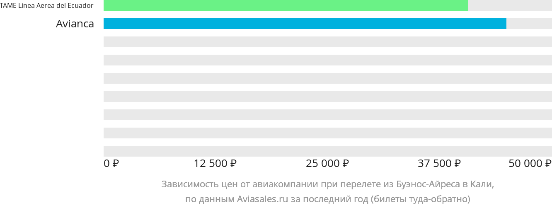 Динамика цен в зависимости от авиакомпании, совершающей перелет из Буэнос-Айреса в Кали