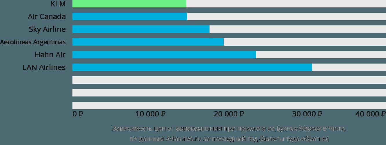 Динамика цен в зависимости от авиакомпании, совершающей перелет из Буэнос-Айреса в Чили