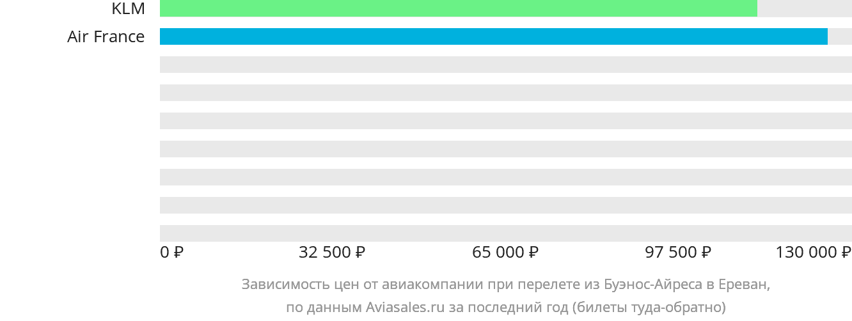 Динамика цен в зависимости от авиакомпании, совершающей перелет из Буэнос-Айреса в Ереван