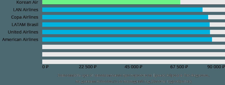 Динамика цен в зависимости от авиакомпании, совершающей перелет из Буэнос-Айреса в Лос-Анджелес