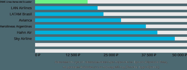 Динамика цен в зависимости от авиакомпании, совершающей перелет из Буэнос-Айреса в Лиму