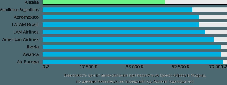 Динамика цен в зависимости от авиакомпании, совершающей перелет из Буэнос-Айреса в Мадрид