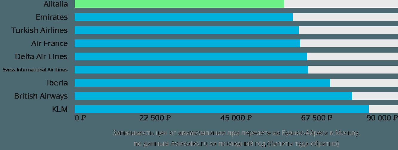 Динамика цен в зависимости от авиакомпании, совершающей перелет из Буэнос-Айреса в Москву