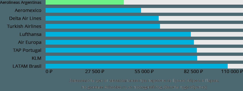 Динамика цен в зависимости от авиакомпании, совершающей перелет из Буэнос-Айреса в Париж
