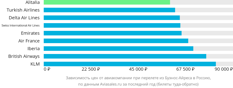 Динамика цен в зависимости от авиакомпании, совершающей перелет из Буэнос-Айреса в Россию