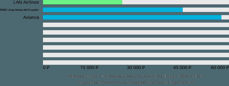 Динамика цен в зависимости от авиакомпании, совершающей перелет из Буэнос-Айреса в Кито