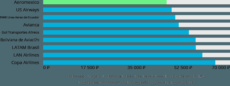 Динамика цен в зависимости от авиакомпании, совершающей перелёт из Буэнос-Айреса в США