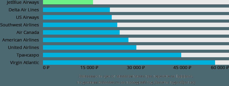 Динамика цен в зависимости от авиакомпании, совершающей перелет из Буффало