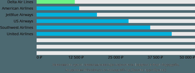 Динамика цен в зависимости от авиакомпании, совершающей перелет из Буффало в Форт-Лодердейл