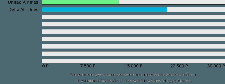 Динамика цен в зависимости от авиакомпании, совершающей перелет из Буффало в Сиэтл