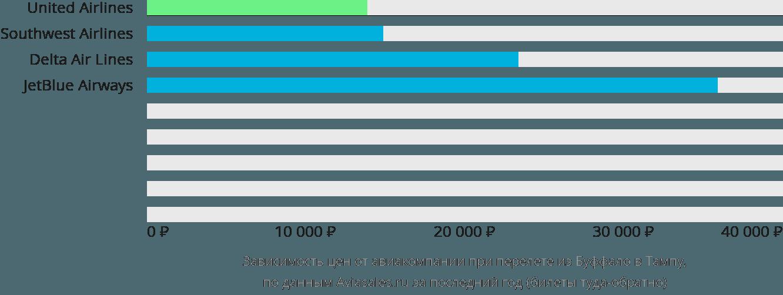 Динамика цен в зависимости от авиакомпании, совершающей перелет из Буффало в Тампу