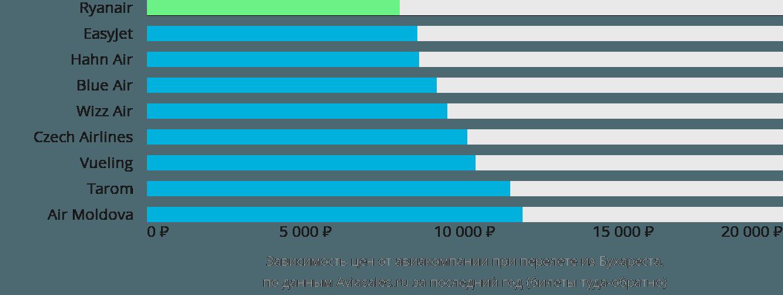 Динамика цен в зависимости от авиакомпании, совершающей перелет из Бухареста