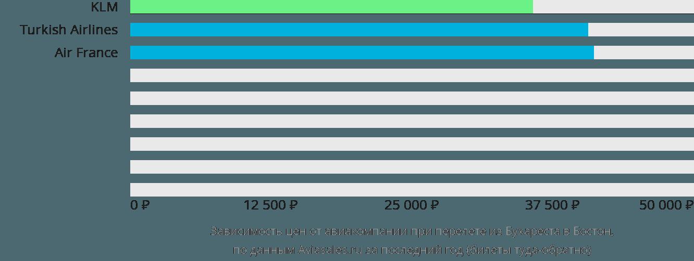 Динамика цен в зависимости от авиакомпании, совершающей перелет из Бухареста в Бостон