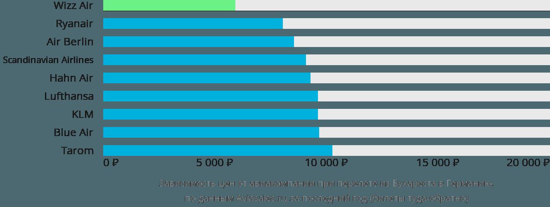 Динамика цен в зависимости от авиакомпании, совершающей перелет из Бухареста в Германию