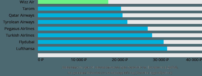 Динамика цен в зависимости от авиакомпании, совершающей перелет из Бухареста в Дубай
