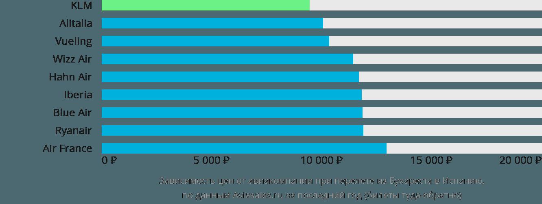 Динамика цен в зависимости от авиакомпании, совершающей перелет из Бухареста в Испанию