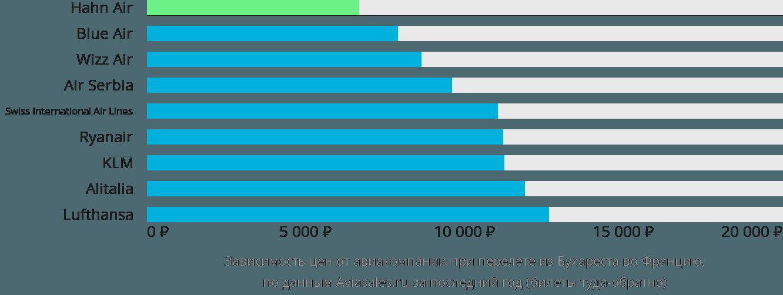 Динамика цен в зависимости от авиакомпании, совершающей перелёт из Бухареста во Францию
