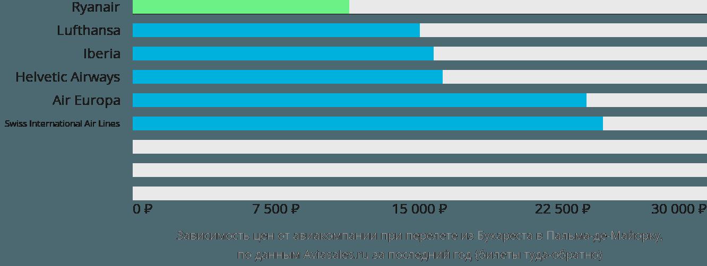 Динамика цен в зависимости от авиакомпании, совершающей перелет из Бухареста в Пальма-де-Майорку