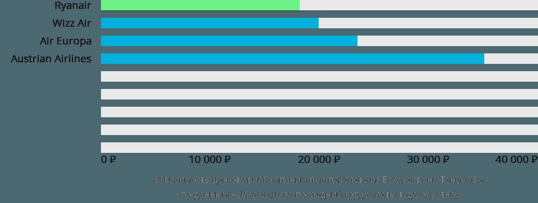 Динамика цен в зависимости от авиакомпании, совершающей перелет из Бухареста на Тенерифе