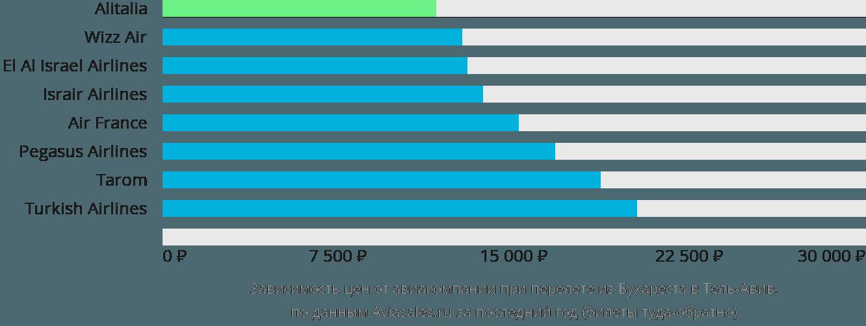 Динамика цен в зависимости от авиакомпании, совершающей перелет из Бухареста в Тель-Авив