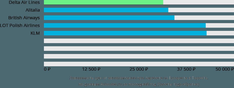Динамика цен в зависимости от авиакомпании, совершающей перелет из Бухареста в Торонто