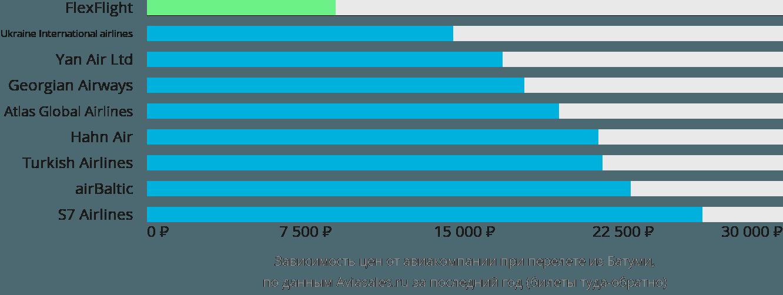 Динамика цен в зависимости от авиакомпании, совершающей перелет из Батуми