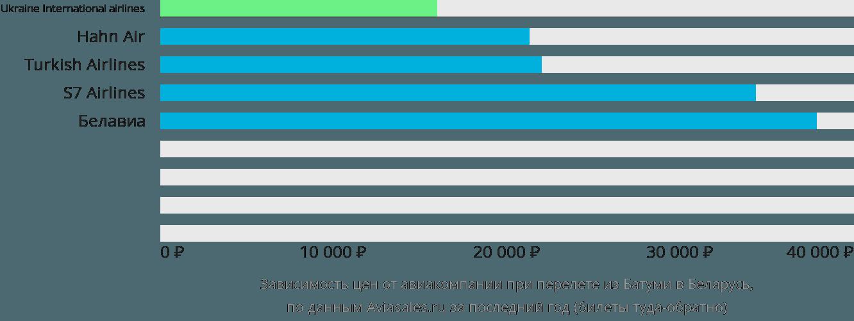 Динамика цен в зависимости от авиакомпании, совершающей перелет из Батуми в Беларусь