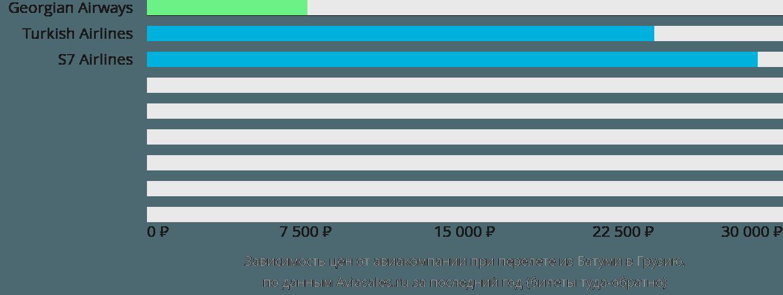 Динамика цен в зависимости от авиакомпании, совершающей перелёт из Батуми в Грузию