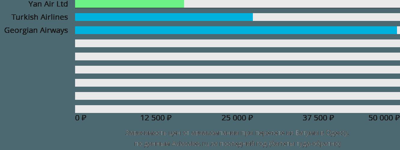 Динамика цен в зависимости от авиакомпании, совершающей перелет из Батуми в Одессу