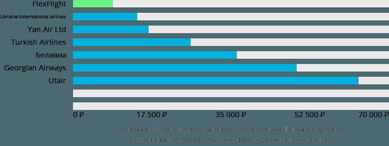 Динамика цен в зависимости от авиакомпании, совершающей перелет из Батуми в Украину