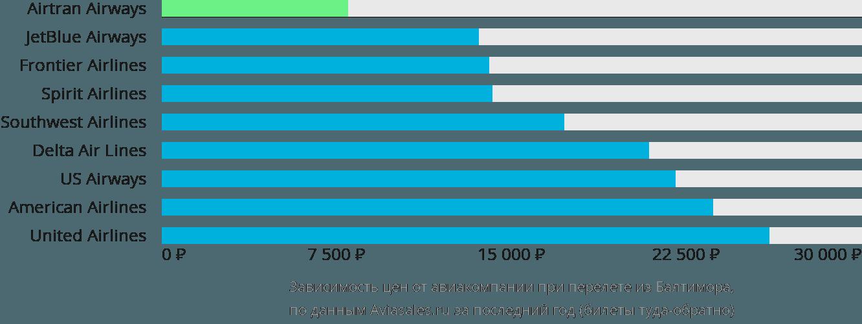 Динамика цен в зависимости от авиакомпании, совершающей перелет из Балтимора