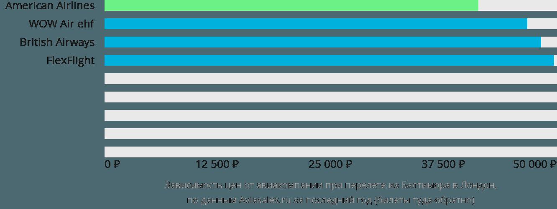 Динамика цен в зависимости от авиакомпании, совершающей перелет из Балтимора в Лондон