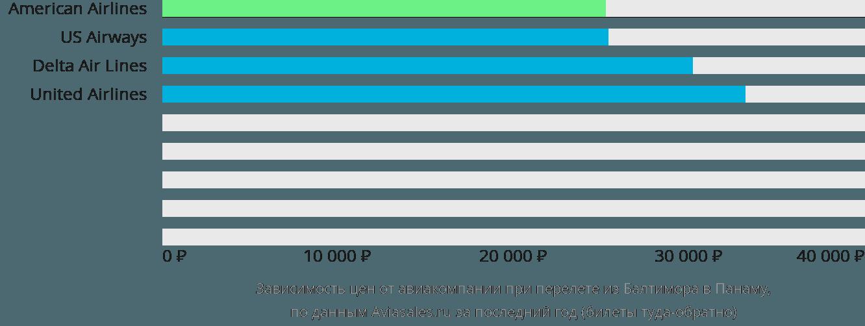 Динамика цен в зависимости от авиакомпании, совершающей перелет из Балтимора в Панаму