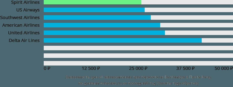 Динамика цен в зависимости от авиакомпании, совершающей перелет из Балтимора в Пунта-Кану