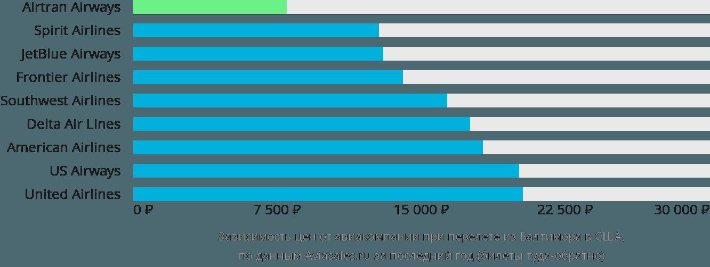 Динамика цен в зависимости от авиакомпании, совершающей перелёт из Балтимора в США