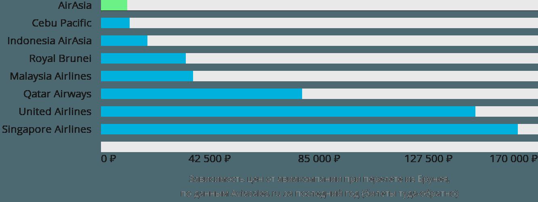 Динамика цен в зависимости от авиакомпании, совершающей перелет из Брунея