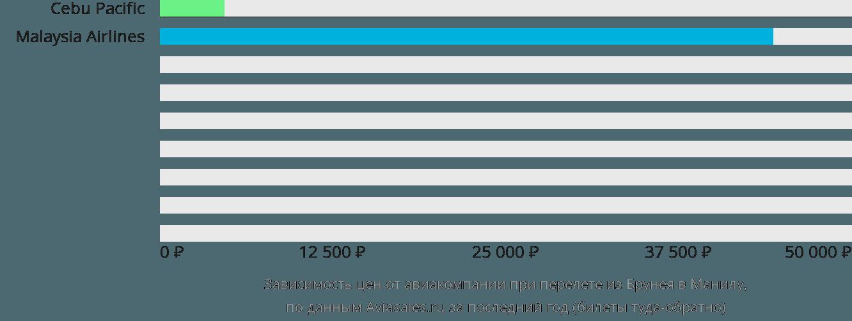 Динамика цен в зависимости от авиакомпании, совершающей перелет из Брунея в Манилу