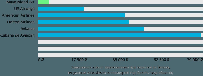 Динамика цен в зависимости от авиакомпании, совершающей перелет из Белиза