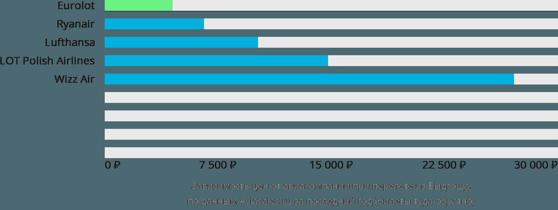 Динамика цен в зависимости от авиакомпании, совершающей перелет из Быдгоща