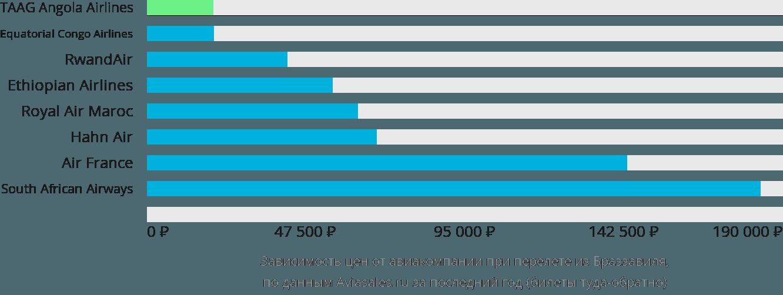 Динамика цен в зависимости от авиакомпании, совершающей перелет из Браззавиля