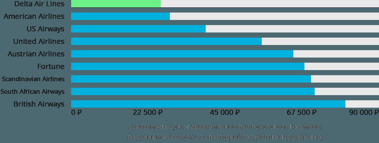 Динамика цен в зависимости от авиакомпании, совершающей перелет из Колумбии