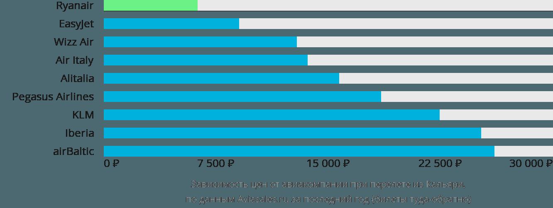 Динамика цен в зависимости от авиакомпании, совершающей перелет из Кальяри
