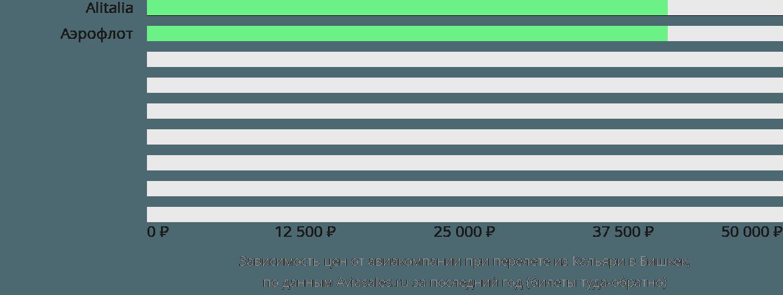 Динамика цен в зависимости от авиакомпании, совершающей перелет из Кальяри в Бишкек