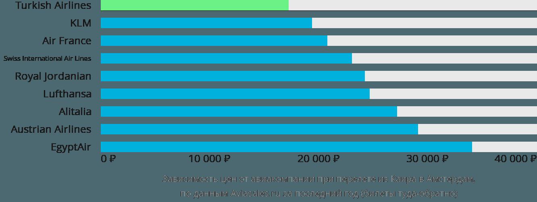 Динамика цен в зависимости от авиакомпании, совершающей перелет из Каира в Амстердам